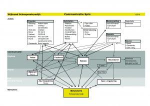 Communicatie-website WR SMD v2